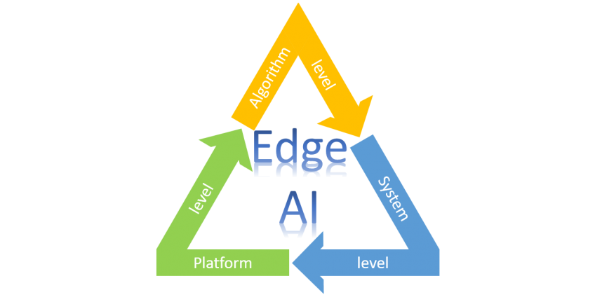 The Challenges for building AI into Edge AI apps